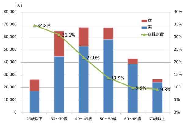 年代別女性医師数とその割合(医療施設に従事する医師)