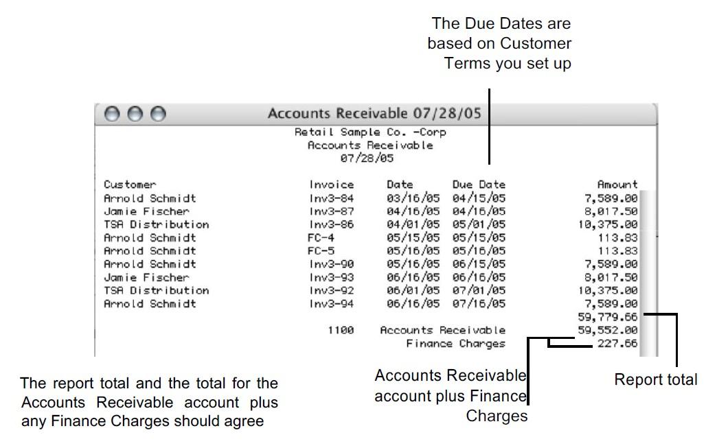 account receivable terms