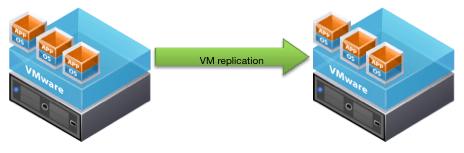 Eclipse DR VM Replication