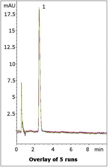 Phenylephrine HCI Tablet Chromatogram