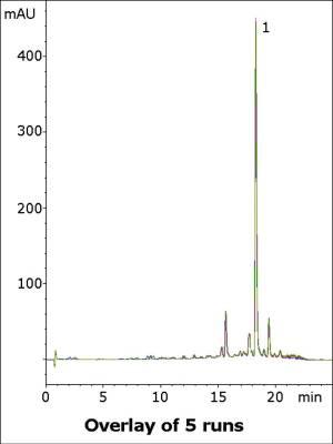 Oleuropein in Olive Leaves Chromatogram