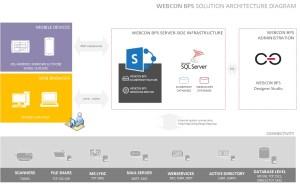 Architektura WEBCON BPS – diagram – Blog techniczny WEBCON