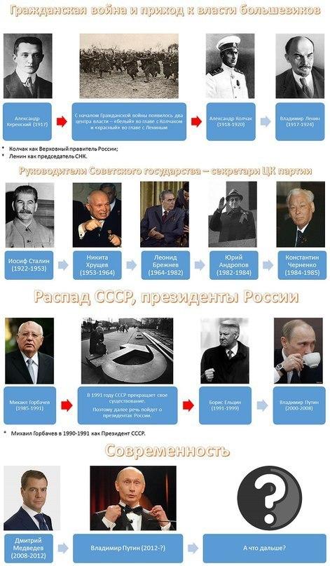 история России правители10
