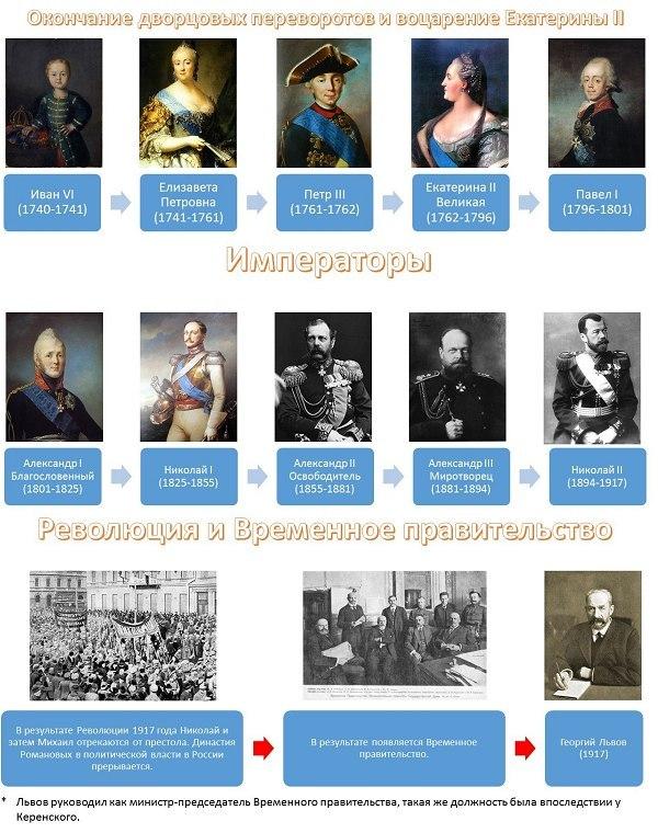 история России правители9