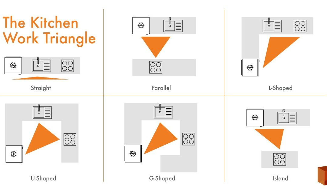 Kitchen Design: The Kitchen Work Triangle and How to Use It to Improve Your Workspace
