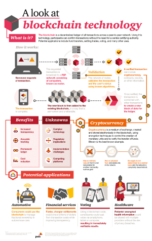 Blockchain infographic by PWC