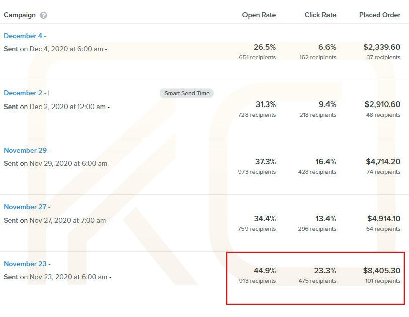 Klaviyo Value Based Email Campaigns Results 2