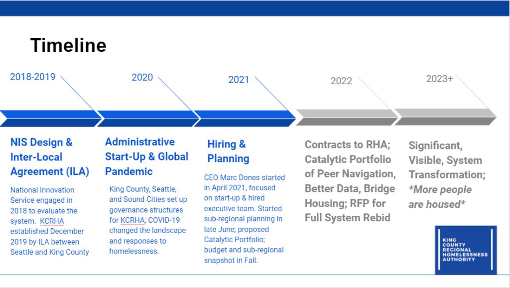 Regional Authority Timeline