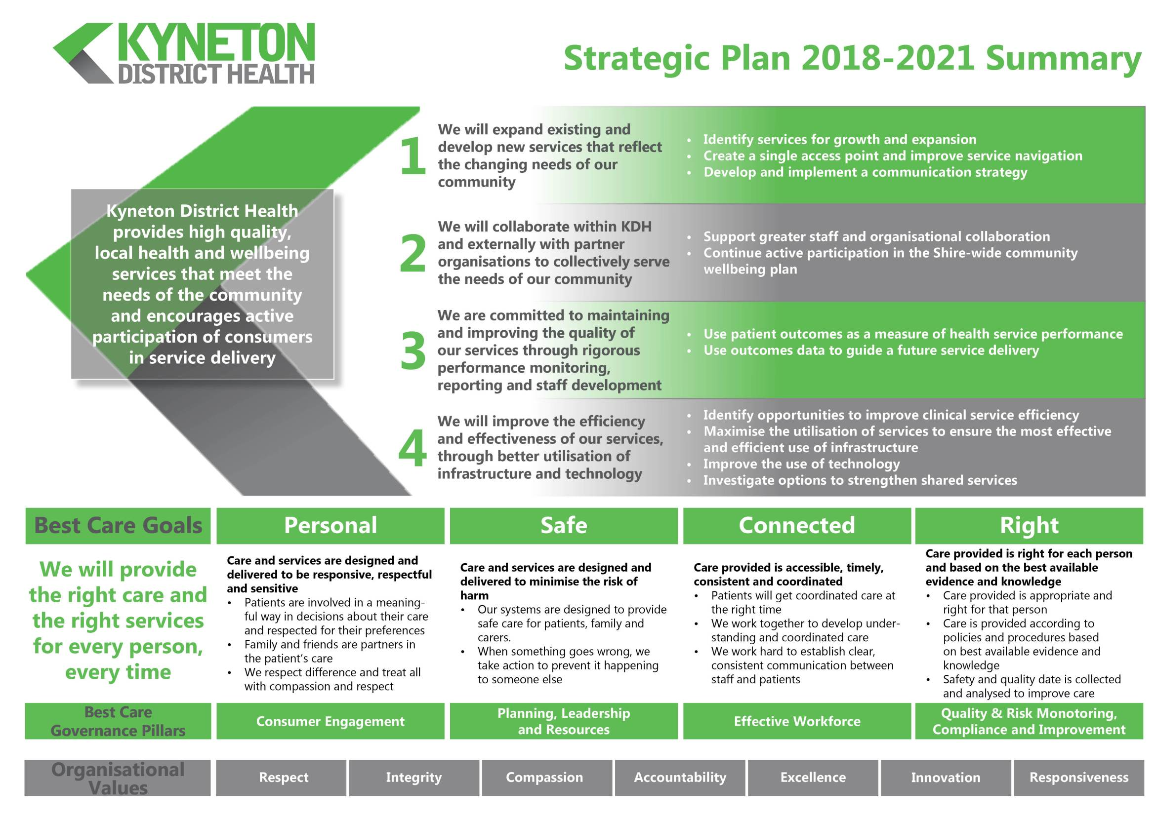 KDH Strategic Plan Summary