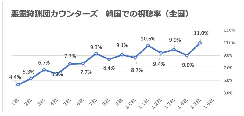 悪霊狩猟団カウンターズ|視聴率グラフ