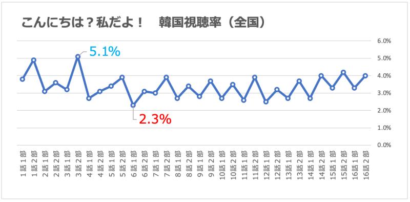 こんにちは?私だよ!|視聴率グラフ