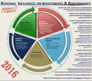 2016 CEDS - Regional Influences on Investments and Performance