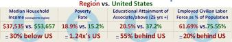 Region vs US socioeconomic comparison