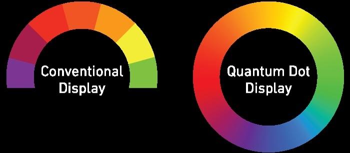 Quantum Dot Comparison