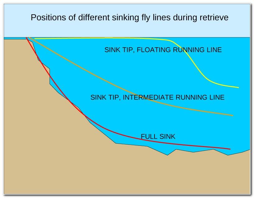 Full Sinking Line Fly Fishing