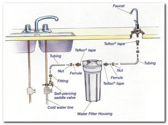 Installing Water Purifier Under Sink