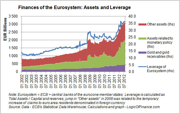 finances of the eurosystem