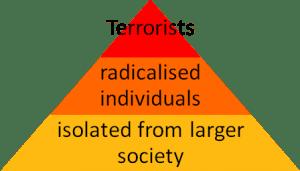 Figure 1: the three-tier explanation