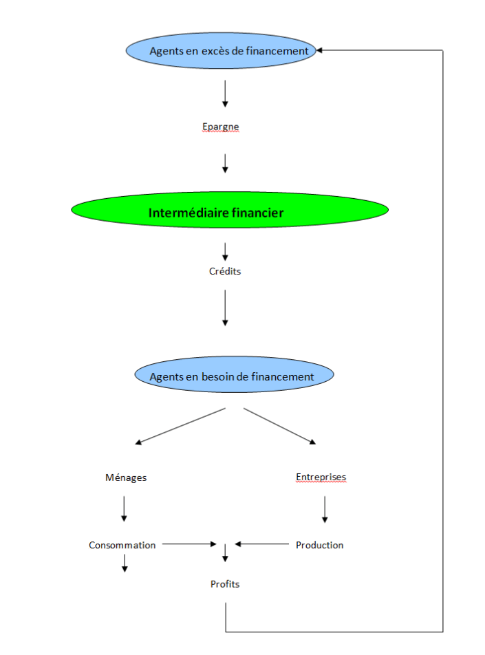 Rôle finance dans l'économie