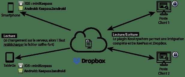 keepass et dropbox