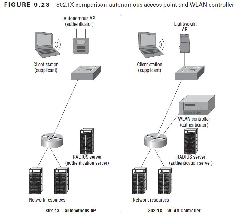 FIGURE 9.23  comparison-autonomous access point and WLAN controller  Autonomous AP  (authenticator)  Client station  (supplicant)  RADIUS server  (authentication server)  Network resources  802. IX—Autonomous AP  Lightweight  Client station  (supplicant)  WLAN controller  (authenticator)  RADIUS server  (authentication server)  Network resources  802. IX—WLAN Controller