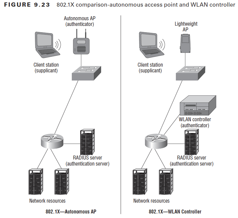 FIGURE 9.23  comparison-autonomous access point and WLAN controller  Autonomous AP  (authenticator)  Client station  (supplicant)  RADIUS server  (authentication server)  Network resources  802. IX—Autonomous AP  Lightweight  Client station  (supplicant)  WLAN controller  (authenticator)  RADIUS server  (authentication server)  Network resources  802. IX—WLAN Controller