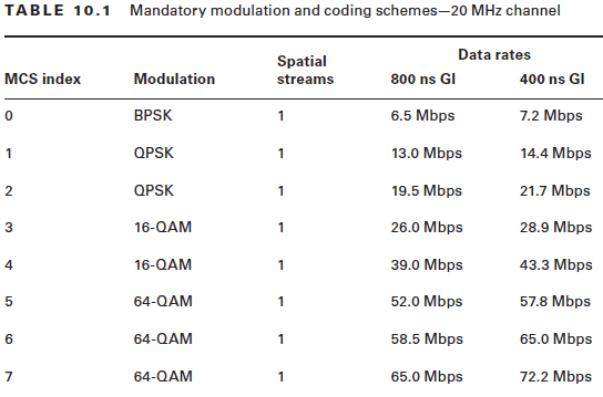 TABLE 10.1  MCS index  Mandatory modulation and coding schemes—20 MHz channel  Data rates  Spatial  streams  Modulation  BPSK  OPSK  OPSK  16-QAM  16-QAM  64-OAM  64-OAM  64-OAM  800 ns Gl  6.5 Mbps  13.0 Mbps  19.5 Mbps  26.0 Mbps  39.0 Mbps  52.0 Mbps  58.5 Mbps  65.0 Mbps  400 ns Gl  7.2 Mbps  14.4 Mbps  21.7 Mbps  28.9 Mbps  43.3 Mbps  57.8 Mbps  65.0 Mbps  72.2 Mbps