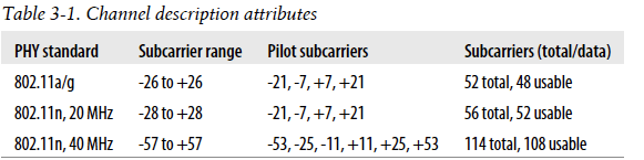Table 3-1. Channel description attributes  +25, +53  PHY standard  80111a/g  80111n,20MHz  80111n,40MHz  Subcarrier range Pilot subcarriers  -26t0+26  -28t0+28  -57 to +57  +7, +21  +7, +21  Subcarriers (total/data)  52 total, 48 usable  56 total, 52 usable  114 total, 108 usable