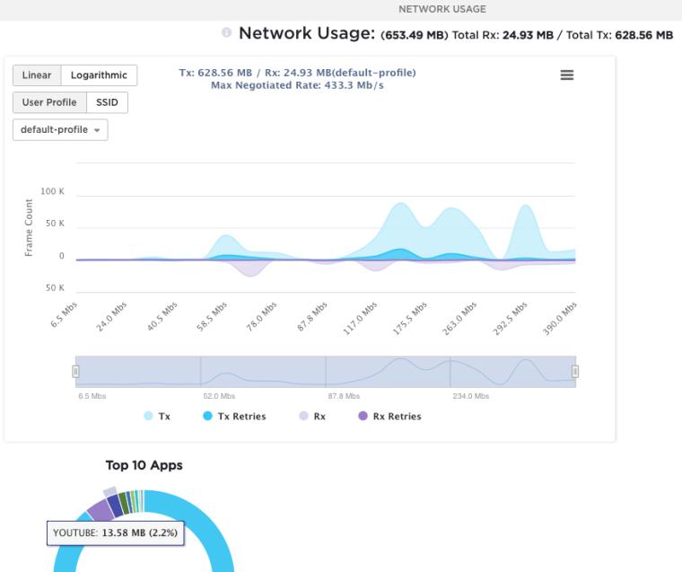 NETWORK USAGE  Network Usage: (653.49 MB) Total Rx: 24.93 MB / Total rx: 628.56 MB  O  rx: 628.56 MB / Rx: 24.93 MB(default-profi1e)  Max Negotiated Rate: 433.3 Mb's  Linear Logarithmic  User Profile  SSID  default-profile  u  100 K  50K  50K  6.5 Mb,  Top 10 Apps  YOUTUBE: 13.58 MB (2.2%)  52.0 Mb,  TX Retries  878  23411 Mbs  Rx Retries