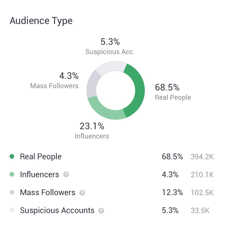 Audience Type