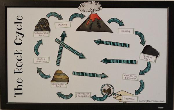 printable rock cycle visuals