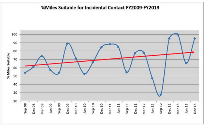 Percent of stream miles suitable for incidental human contact, from 2009 to 2013. Chart: Mecklenburg County.