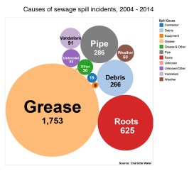 Click image for larger view. Grease clogs caused the most sewage spills into Charlotte creeks 2004-2014. Chart: Garrett Nelson, Danelle Haggerson
