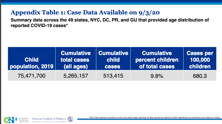 There have been over 500,000 cases of COVID-19 in children in the United States.