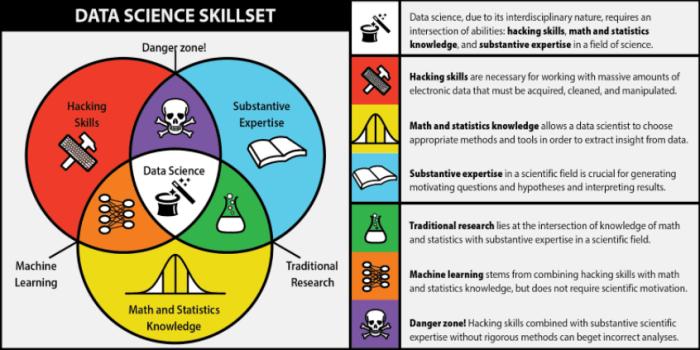 skills científicos de datos