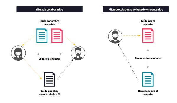 como funciona el filtrado colaborativo