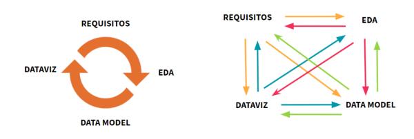 ciclo analitica datos