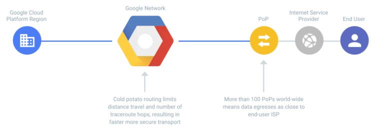 Balanceador de carga en Google Cloud