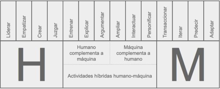 AI humano maquina