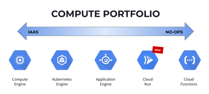 compute portfolio google cloud