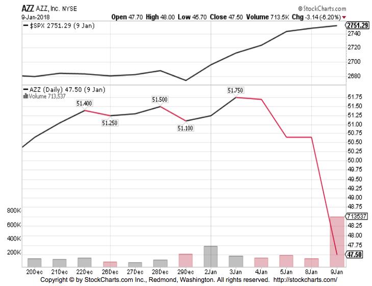 AZZ Stock Chart AZZ Inc