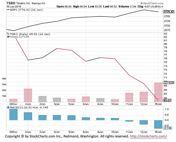 TESARO Class Action TSRO Stock Chart