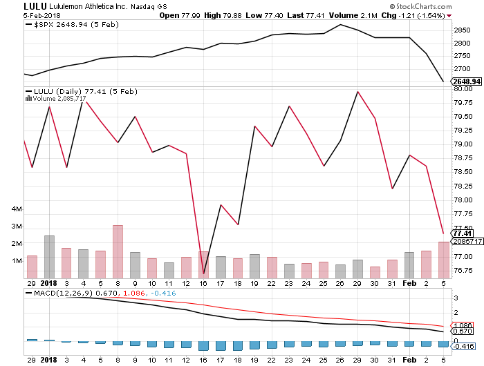 lululemon CEO Resigns Over Conduct - LULU Stock Price Drops