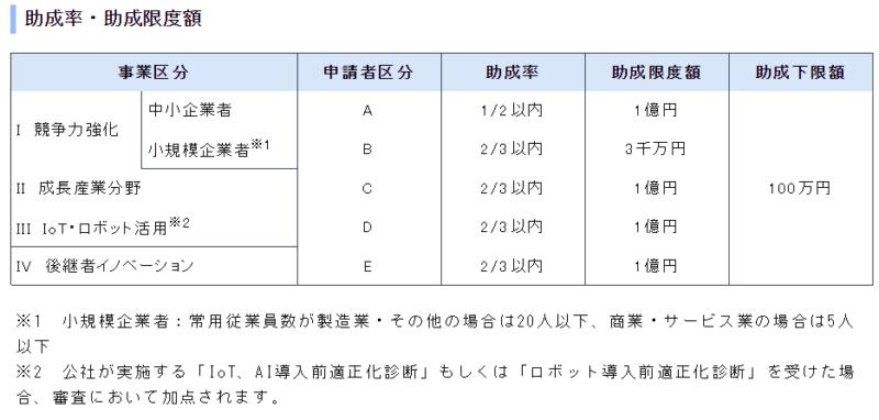 革新的事業展開設備投資支援事業(東京都)の補助額一覧