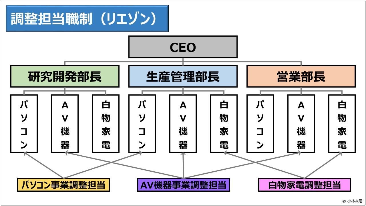 経営管理(基礎編)_調整担当職制(リエゾン)