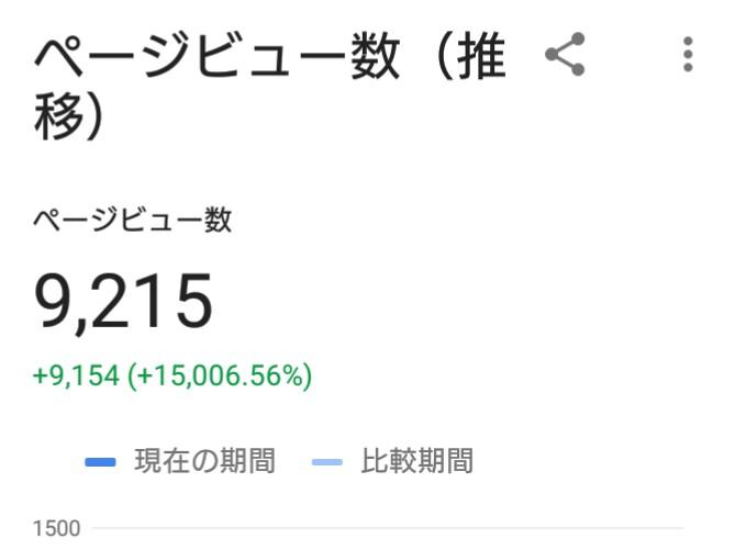 WordPressブログ初月1万PVまであとわずか!