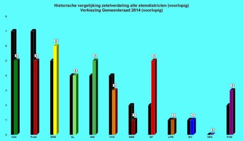Sitzverteilung Maastricht