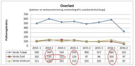 Overlastmeldungen pro Quartal