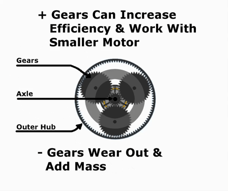 Electric Scooter Gears can Increase Efficiency & Work With Smaller Motor