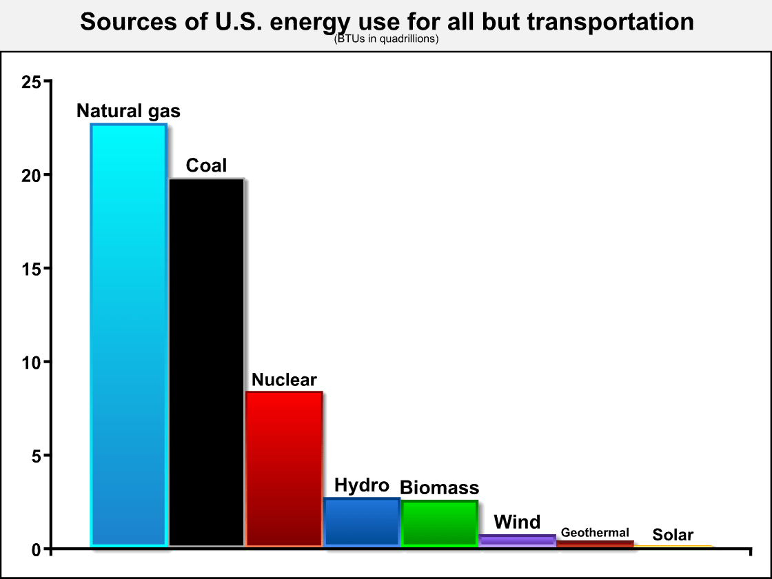 Nearly Doubling Renewable Energy Generation